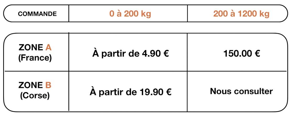 votre cuisine livrée partout en France pour moins de 150 €